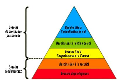 Schéma de la pyramide de Maslow, en 5 strates de la base vers le haut : besoins physiologiques, besoins liés à la sécurité, besoins liés à l'appartenance et à l'amour, besoins liés à l'estime de soi, besoins liés à l'actualisation/réalisation de soi.